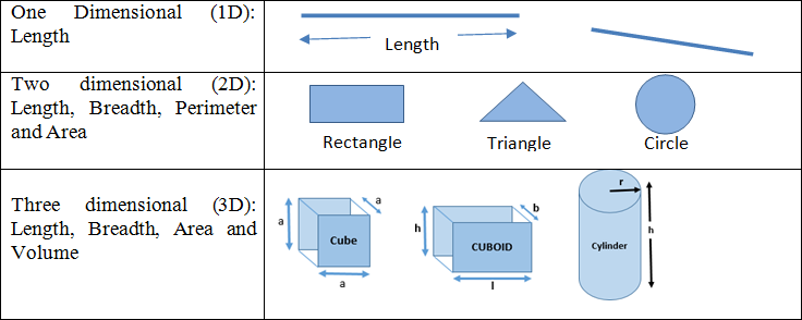 mensuration formulas class 10 pdf