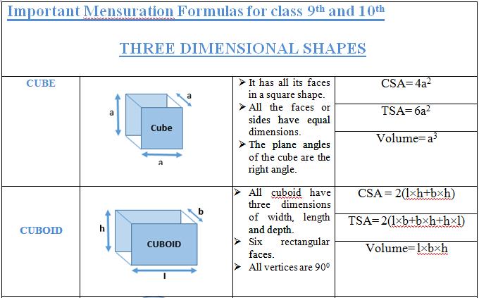 mesuration formula for class 9th10th 1