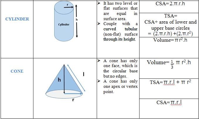 mesurations formulas 1