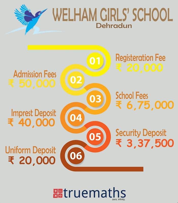 Welham Girls School Fees