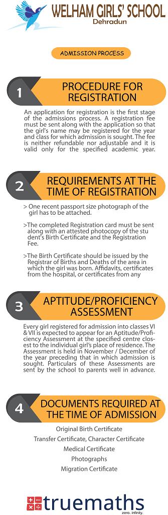 welham_admission_registration_procedure
