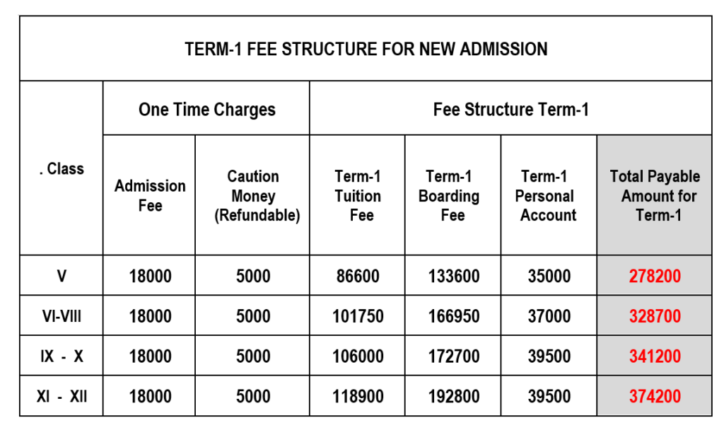 Fee structure of Birla Public School Pilani One time and term 1